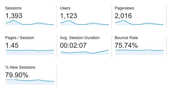 5 day traffic stats
