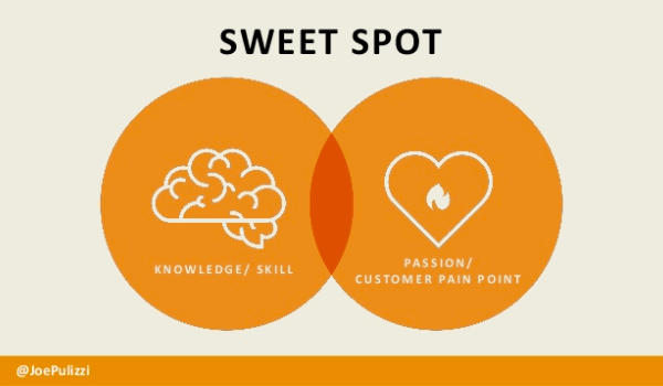 CMI's Sweet Spot Graphic