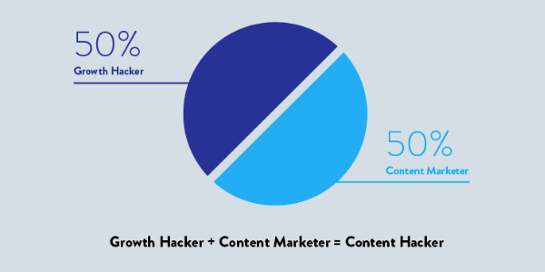 Content Hacker Image via CoSchedule