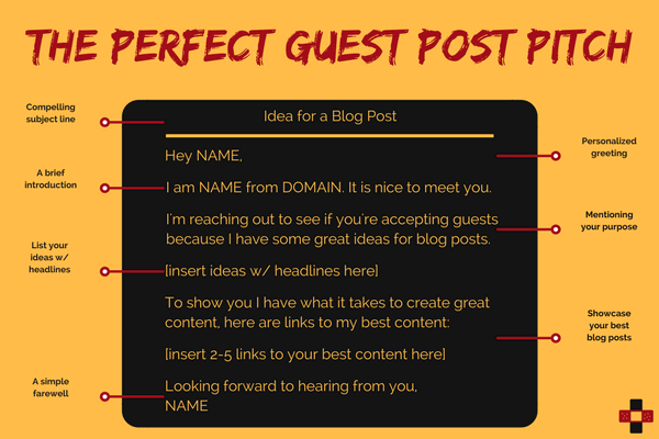 The Perfect Guest Post Pitch