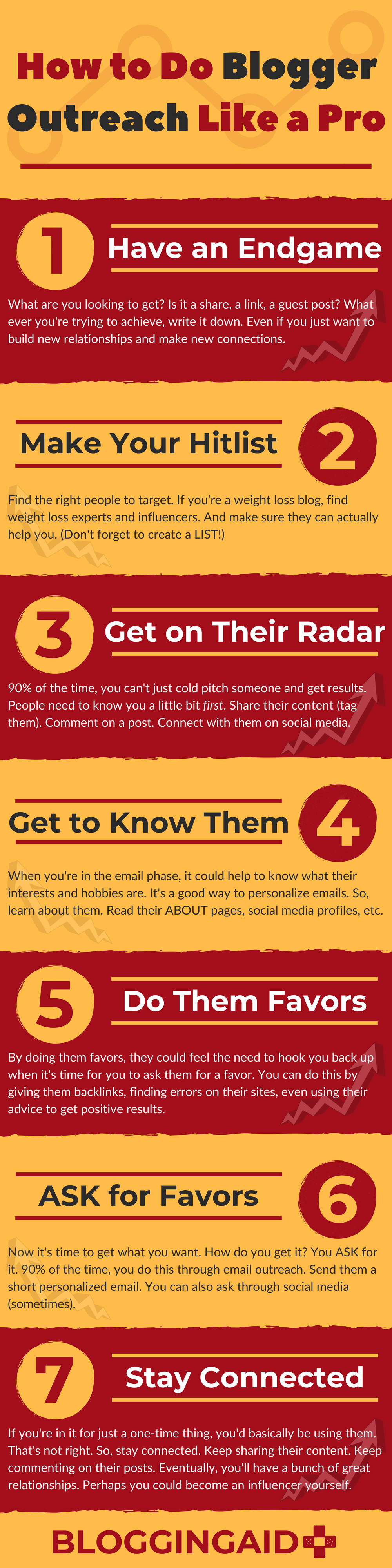 How to Do Blogger Outreach Like a Pro - Infographic by Blogging Aid